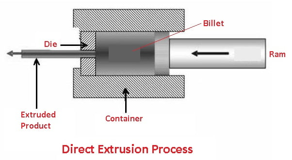 types of extrusion: Direct Extrusion Process