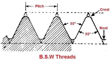 British Standard Whitworth Threads
