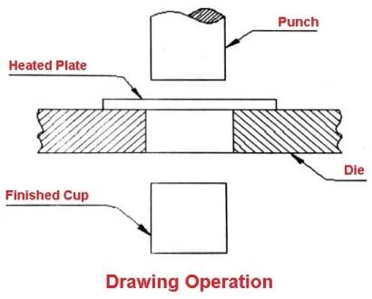 Sheet metal operations - Drawing operation