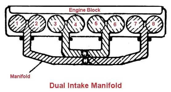 Dual intake manifold