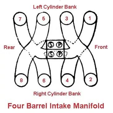 Four barrel intake manifold