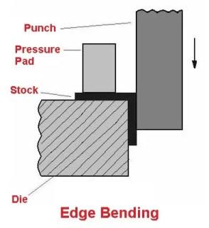 Edge bending