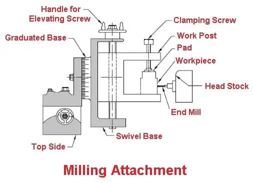 Milling Attachment
