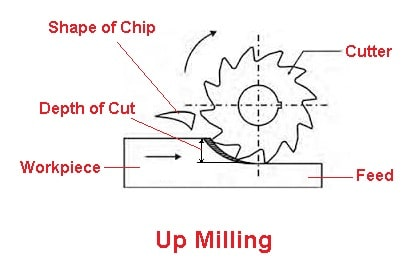 Up milling