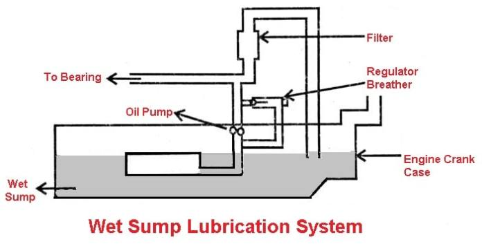 Wet sump lubrication system