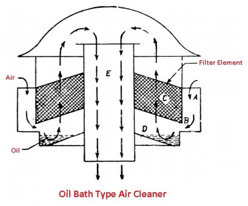 Types of Air Cleaner in Engine - Oil bath type air cleaner