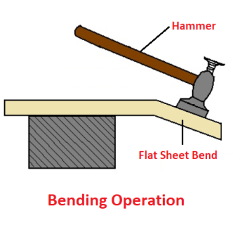 Bending operation