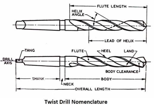 Twist Drill Nomenclature