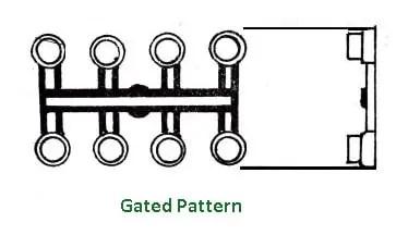 Gated Pattern