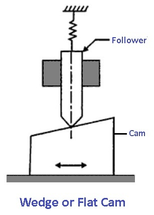 Cams and followers: Wedge or Flat Cam