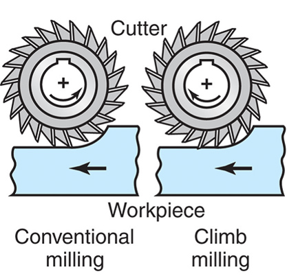 Machining for Beginners | The Engineer's Reference