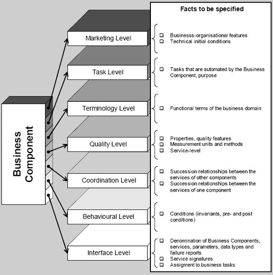 Business Component Specification levels