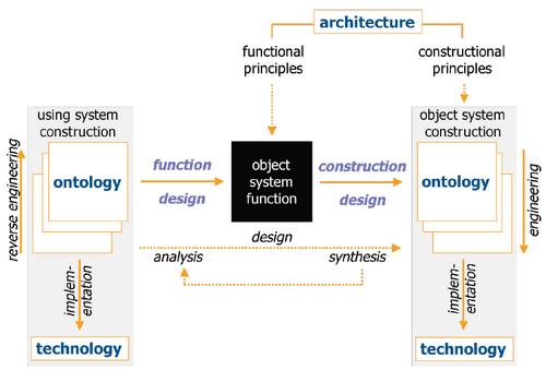 Generic System Development Process