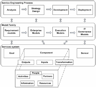 Model Driven Service Engineering Process