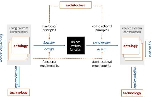 Generic System Development Process