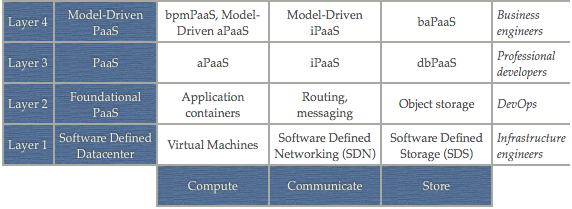 Model-Driven PaaS