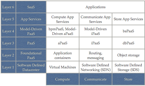 The cloud landscape described, categorized, and compared
