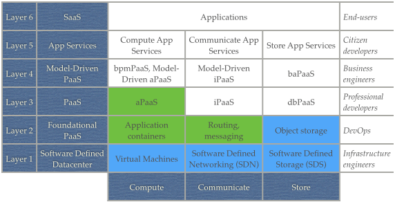 OpenStack and a PaaS like CloudFoundry are complementary