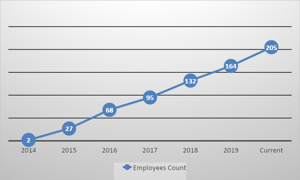 Number of Employee_Wilco Source.