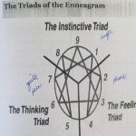 My Enneagram Personality Type – what's yours?