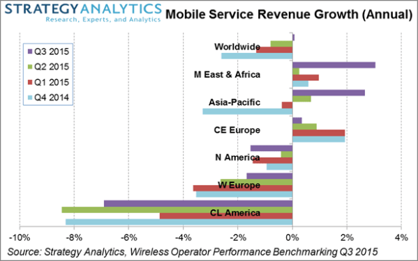 4G Drives Global Mobile Service Revenue Back to Growth in ...