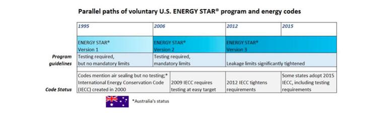 Energy-Star-paths