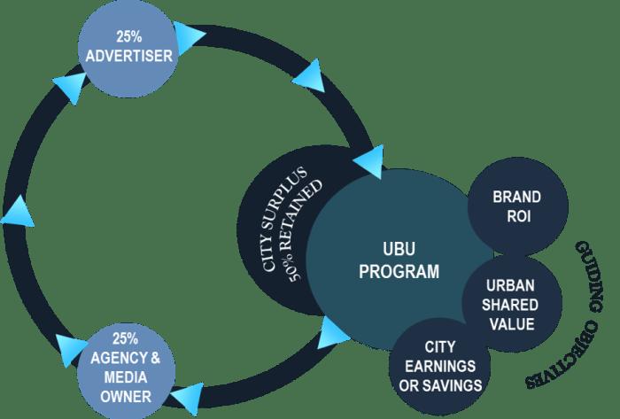 UBU programs chart