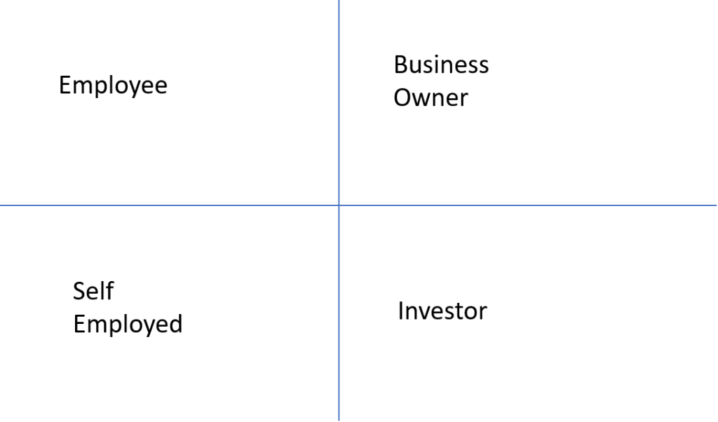 3 diagrams that can change your life - cashflow quadrant Robert Kiyosaki