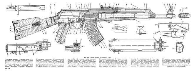 AK 47 AKMAKMS And AK 74 Blueprints The Firearm Blog
