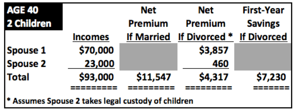 Carnival of Perverse Incentives: Why Divorce Attorneys Will Love