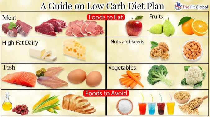 Low Carb Diet Plan: A Resilient Diet to Obtain Resilient Body
