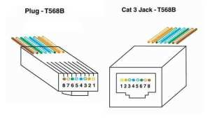 The FOA Reference For Fiber Optics  UTP Cabling Termination
