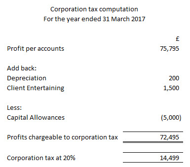 How Is My Corporation Tax Bill Calculated The Friendly Accountants
