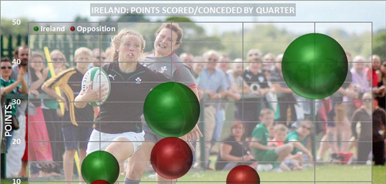 WRWC2014: Ireland Pool Play Team Stats!