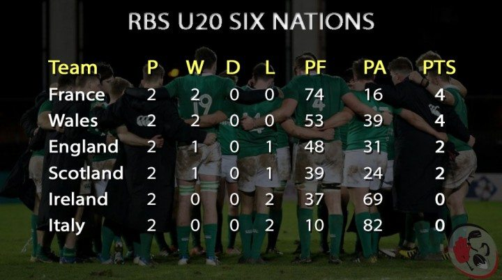 U20-Six-Nations-WK2