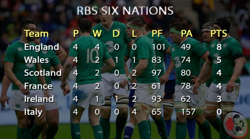 Mens Six Nations Week 4 As they stand