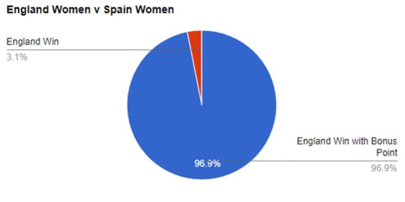 England Women v Spain Women,  World Cup Predictions
