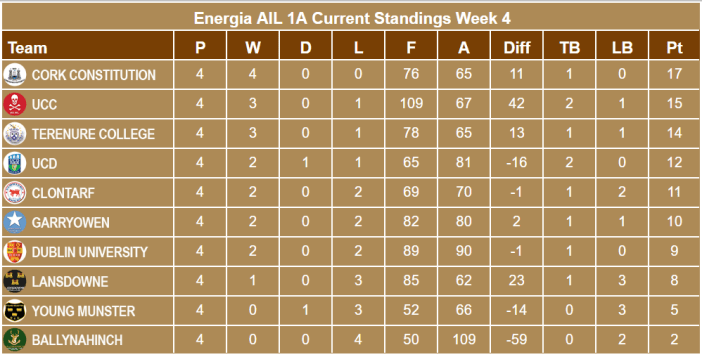 Energia AIL 1A Standings WK 4