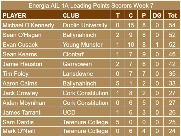 Energia AIL 1A Week 7 Scorers