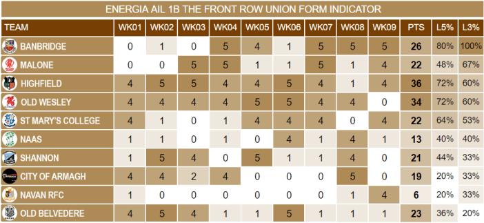 Energia AIL 1B Week 9 Form Indicator