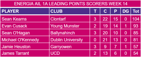 Energia AIL 1A Week 14 Leading Points