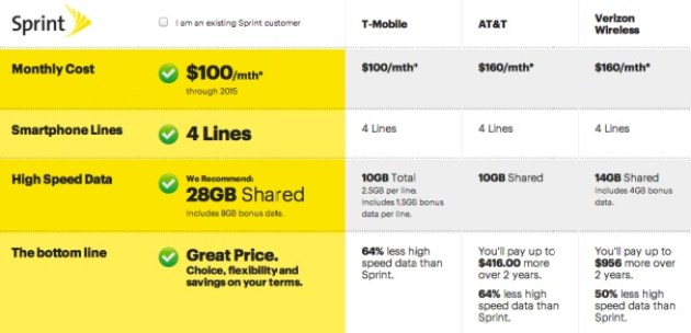 Sprint retuns fire