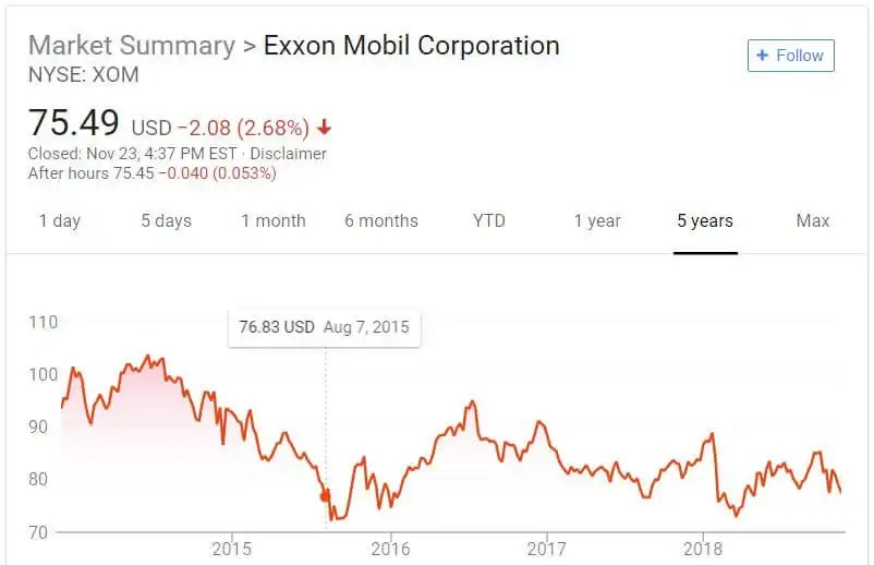 ExxonMobile stock performance