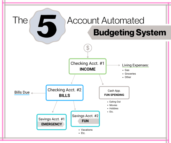 Our family's 5 account automated budget method might not be totally Dave Ramsey approved. The credit booster definitely wouldn't!