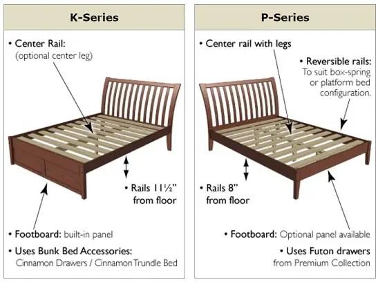 Blog P Series Platform Beds Vs K Series Platform Beds