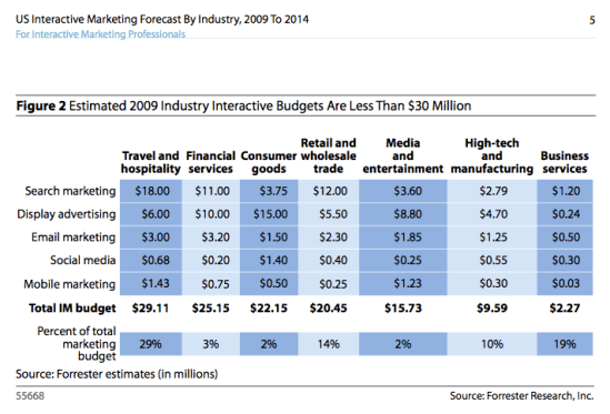 forrester interactive budgets for 2009