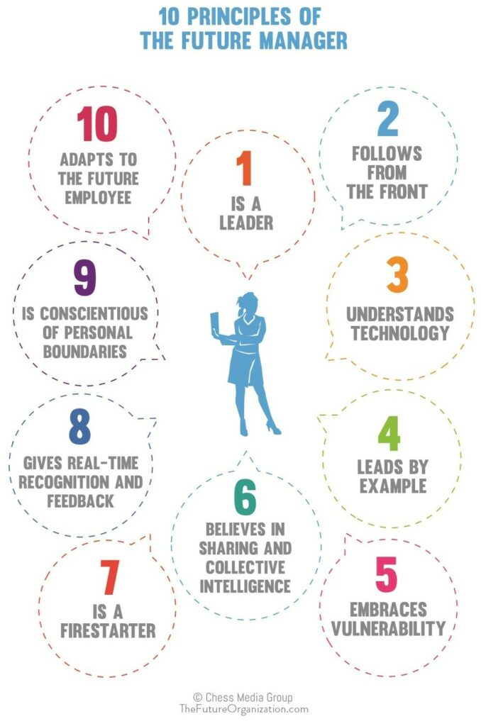 10 Principles Of The Future Manager Jacob Morgan