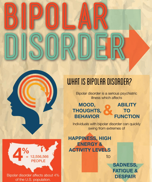 what is bipolar disorder infographic – the family and youth institute, Skeleton