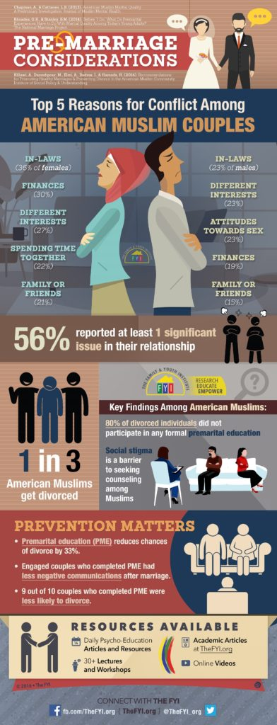 Pre-Marriage Advice Infographic - Resized Medium