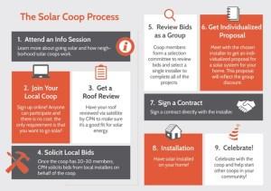 solar coop process